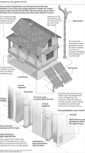 Anatomy of a Green Home | UrbanNeighbourhood.com