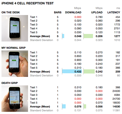The only conclusion I can draw from these data is that the iPhone 4 3G cell signal reception is really inconsistent. (At least that's the case where I live.) A few outliers in these datasets appear to throw thing off significantly - check out that 0.3 Mbps download with the full-on death grip. I'd discard the outliers, but the thing is, in every round of tests I get crazy outliers. This, I think, shows the inconsistent results (both in usage and measuring) in real-life scenarios. All the tests were done using the FCC Mobile Broadband Test app. I sat in the same spot in downtown Portland, away from any obvious sources of interference. A larger dataset would likely flatten out the deviations. This is all I had time for.