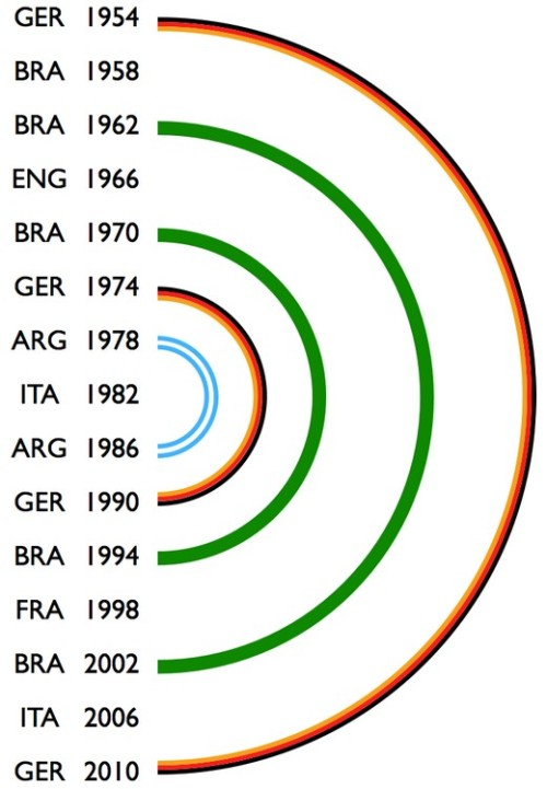 Why the Germans will win the World Cup — symmetry. (via ilovecharts)