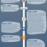 Google's Long History of Social Media Attempts [INFOGRAPHIC]
