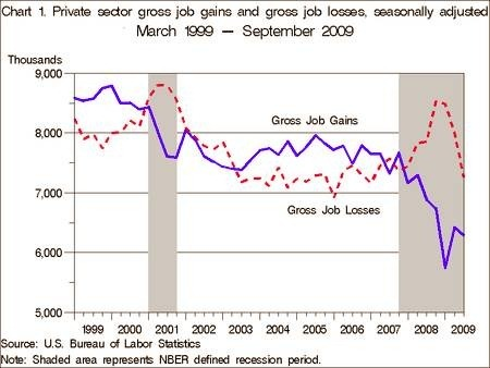 It's the lack of job creation over the past two years that represents a major departure from the past ten or so years.  And that it has lasted this long.