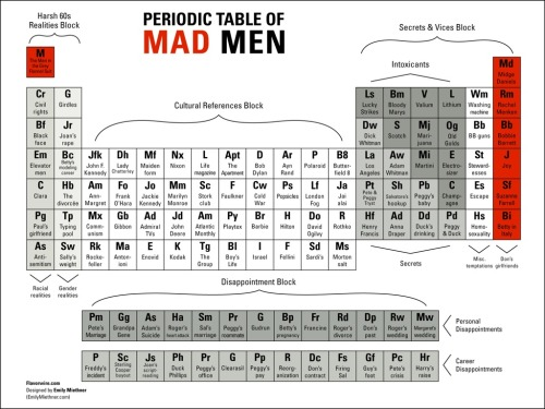The Periodic Table of Mad Men.