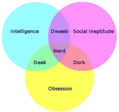 "To all of you nerds and geeks who–like me–have been unfairly and  inaccurately labeled ""dorks,"" only to then exhaustively explain the  differences among the three to a more-than-skeptical offender, I say: You're welcome. This nerd/dork/geek/dweeb Venn diagram should save  you a lot of time and frustration in the future."
