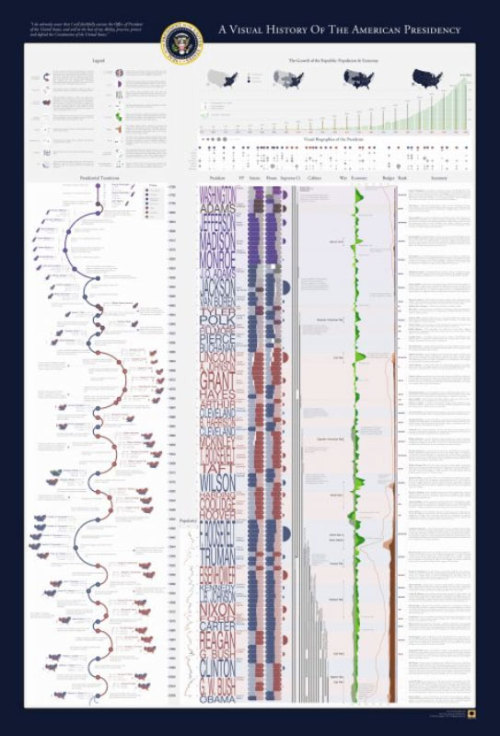 imago:  A Visual History of the American Presidency on Datavisualization.ch