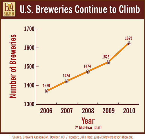 "Good news again this year for craft brewers. The Brewers Association  has released the mid-year numbers and they're positive again this year  despite a rocky economy. Volume sales grew 9% over the same period last  year and sales dollars are up 12% for the first six months of 2010 as  compared to 2009. Last year those same stats were 5% and 9%  respectively. From the press release:  Craft breweries continue to grow despite many challenges,  and currently provide an estimated 100,000 jobs and contribute  significantly to the U.S. economy.  Barrels sold by craft brewers for  the first half of the year are an estimated 4.6 million, compared to 4.2  million barrels sold in the first half of 2009. ""While craft brewer sales volume climbed 9 percent in the first half  of 2010, overall U.S. beer industry volume sales are down 2.7 percent so  far,"" noted Paul Gatza, director of the Brewers Association. ""There is a  movement by beer lovers to the innovative and flavorful beers created  by America's small and independent craft brewers. More people are  starting to think of craft-brewed beer first when they buy in  restaurants, bars and stores.""  The other great news is the number of new brewery openings, which  continues to rise, too. 100 new breweries or brewpubs have opened in  last year. Picking up the press release again:  The U.S. now boasts 1,625 breweries—an increase of 100  additional breweries since July of 2009—and the highest number in 100  years. A century ago in 1910, consolidation and the run-up to  Prohibition had reduced the number of breweries to 1,498. ""Entrepreneurs across the land are creating jobs by opening new  microbreweries and brewpubs, and we are also seeing many homebrewing  hobbyists going pro by starting what have been referred to as  nanobreweries,"" Gatza added. ""Super tiny microbreweries or brew pubs,  that make beer for a very localized network of taverns and stores, are  starting to become a trend, primarily in the states that allow  self-distribution as a means of getting beer to market."""