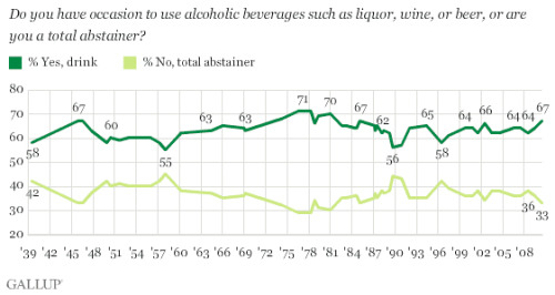 The annual Gallup Poll into American drinking habits was recently released. According to this  year's results, 67% of adults imbibe, a 1% increase from last year, and  the highest percentage in 25 years. Also, the percentage of American  abstaining hitting what looks to be the second-lowest number, 33%. Only  around 1978-81 looks to have had fewer abstainers, which is great news  since studies have shown that moderate drinkers tend to live longer than  abstainers.