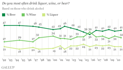 "Part two of  the annual Gallup Poll into American drinking habits. As has been the case in all but one suspect year, beer is the most  consumer alcoholic beverage. I suspect, because even in the year people  ""reported"" drinking more wine — 2005 — beer still outsold wine 4 to 1."