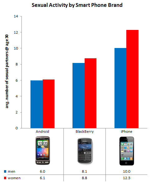 jamiew:  OKCupid: Sexual Activity by Smart Phone Brand (via EthanZ
