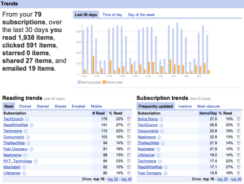 Google Reader reading trends - view your own (via LouisGray)