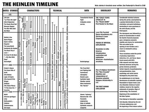 The Heinlein Future History Timeline. (I owe more to this than you could possibly know.)