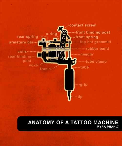 Anatomy of the Tattoo Machine