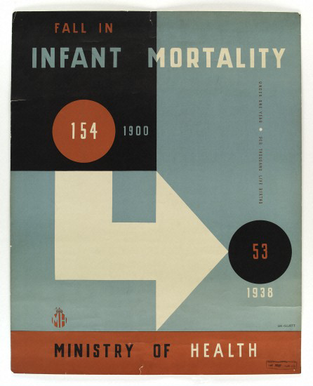 Poster about the fall in infant mortality between 1900 and 1938. Found here.