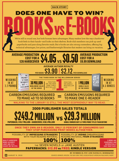Books vs. Ebooks: Does one have to win? at www.newsweek.com [via @brainpicker]