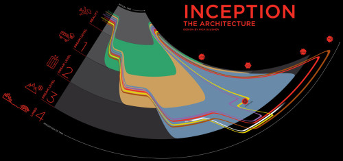 inception infographic.