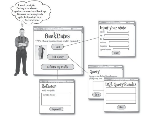 GeekDates by Head First Servlets and JSP