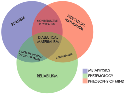 Dialectical materialism, reconstructed from the overlaps in some theories of contemporary analytic philosophy.