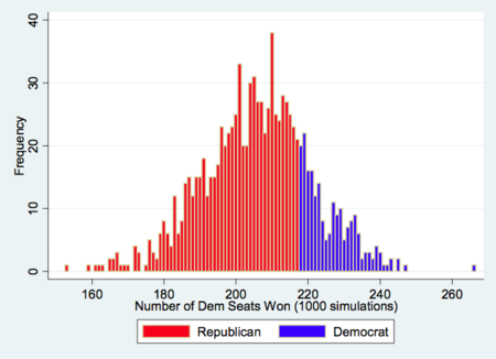Simulation runs show the GOP likely to take over the US House. This is from a story published in The Huffington Post.