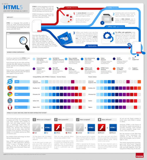WTF is HTML 5 And Why We Should All Care is a visual breakdown of where HTML5 is now and what features are supported in different browsers. I've been getting a lot of questions about this from clients lately, and this is a decent starting point to explore this new option for building RIAs.