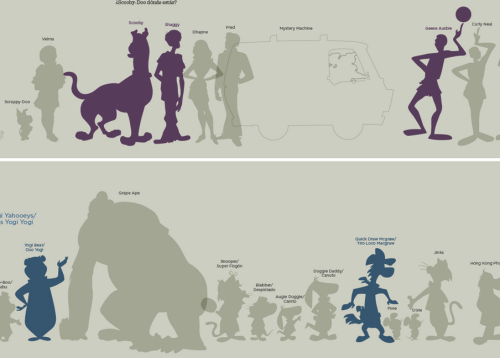 600 Hanna-Barbera Characters in relative size From Juan Pablo Bravo, the guy that brought you the gigantic Pixar relative size comparison chart and the giganticer Disney relative size comparison chart comes one even more massive— 600 Hanna-Barbera characters in relative size in chronological order from 1957 to the present.  See this infographic massive ultra mega Grape Ape size here