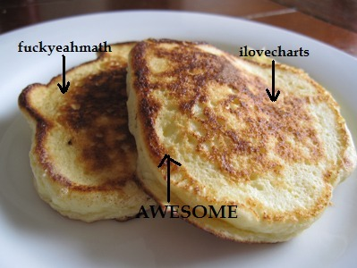 Venn pancakes! Because I love ilovecharts and I love fuckyeahmath and when something is relevant to both, that is awesome. meghanwaslike Good morning Tumblr! May we interest you in breakfast?