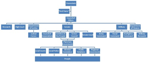 The govermental structure by the time of the story start…