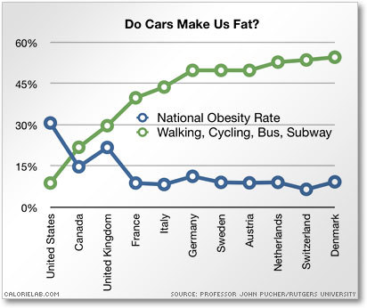 Using Cars makes us fat. nuf said via Calorielab