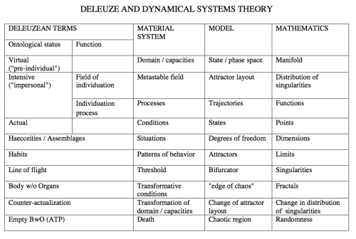 dustyshelf:  Deleuze and Dynamical Systems Theory, Deleuze & Cognitive Sciene: One More 'Next Step.', John Protevi  Oh my god. This…this is what I've needed. Just looking at this made things make so much more sense. Holy. Fuck.