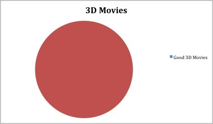 We have a third submission for our 3D movies competition! Heart this if you agree.