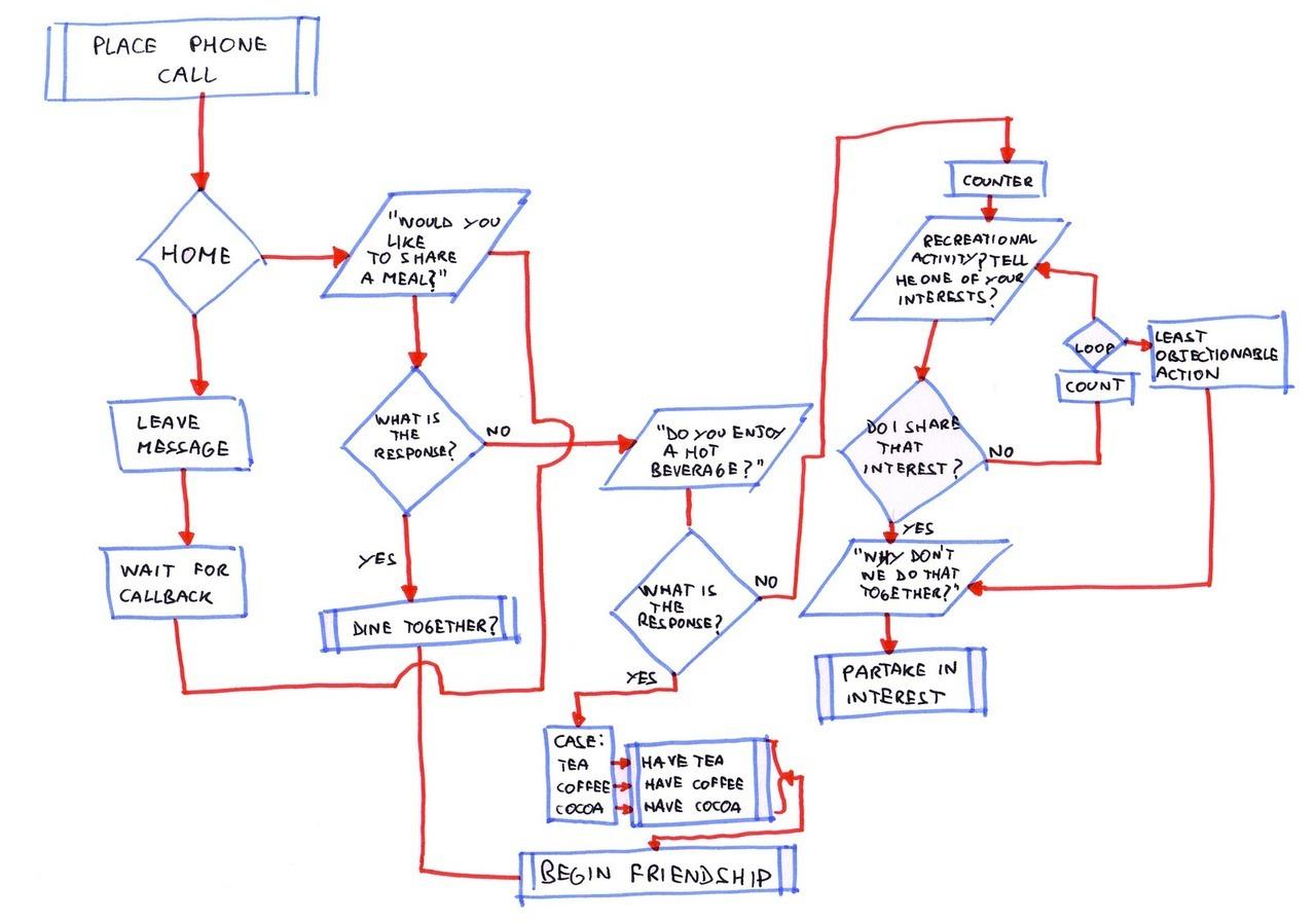 Friendship Algorithm t Shirt Friendship Algorithm by