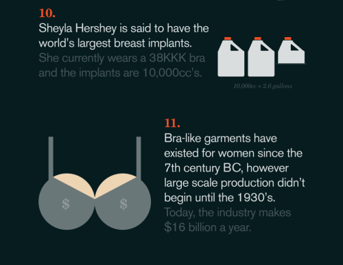 15 THINGS YOU NEED TO KNOW ABOUT BREASTS I am a big fan of GOOD magazine— the source of this info graphic,they consistently  turn out good articles supported by great design/great designers.in this case Jason Powers is the man responsible. this monster infographic is also available in its entirety (1000 x 6600 pxl) HERE
