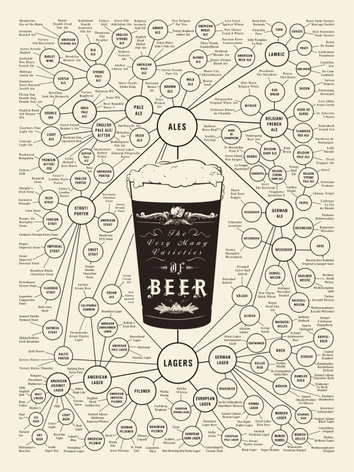 Everything you ever needed to know about Beer. Genius. Clickthrough for source.