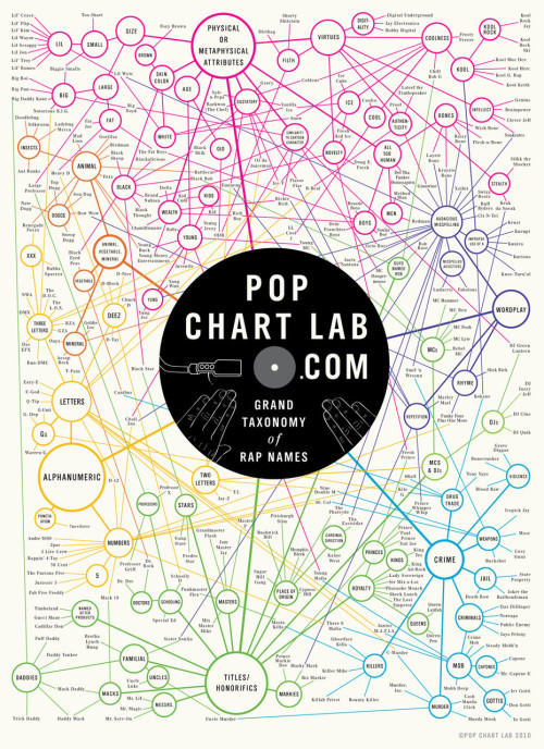The Grand Taxonomy of Rap Names. Clickthrough for source.