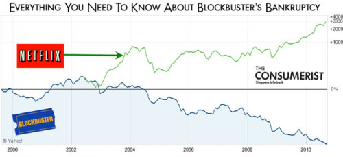Everything You Really Need To Know About Blockbuster's Bankruptcy. Thanks to my cousin, Jake, for this.