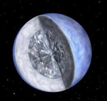 "The Galaxy's Largest Diamond. BPM 37093 is a white dwarf star, found around 50 light-years from Earth, in the constellation Centaurus. It is a similar size to our own Sun, and is primarily composed of oxygen and carbon. In fact, the inside of this white dwarf is believed to be pure carbon, and so the pressure in the star has caused the carbon to accumulate and form a diamond centre. BPM 37093 is really just a giant cosmic diamond! Not only that, but a 10 billion trillion, trillion carat cosmic diamond! The star is better known as Lucy, after it was named in tribute to The Beatle's single, ""Lucy in the Sky with Diamonds"". Astronomers actually expect our own Sun will become a white dwarf when it dies too. But don't worry - that's almost 5 billion years from now. Then, after a further 2 billion years, the Sun's core will crystallise too, creating a giant diamond in the centre of the solar system. Huh, diamonds really are forever!"