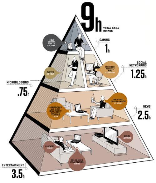 The Social Media Diet. Courtesy of BitRebels:)
