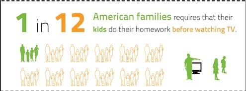 1 in 12 US families make their kids do homework before TV What the ^%#* America? Homework always comes first. Then it's playtime. The long-term life implications for the US are massive. Adults expecting to play before work = diminished productivity, subpar performance at work, priorities out-of-wack in life.  Methinks we are drifting towards Idiocracy.  I used to think Mike Judge was satirically goofing. Now I think he's prophetic.  Annnd Sarah Palin IS President Camacho.  amyvernon:  Children in just  1  in 12 American families have to do their homework before watching TV. And we wonder what's wrong with this country? via @BillShrink - Evolution of the American Couch Potato