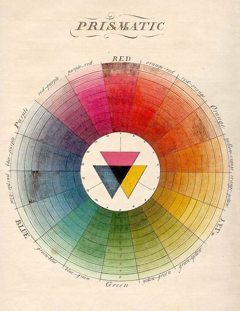 Color Charts - A historical perspective!