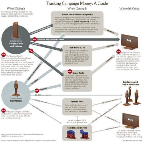 Where campaign money goes (via ilovecharts)