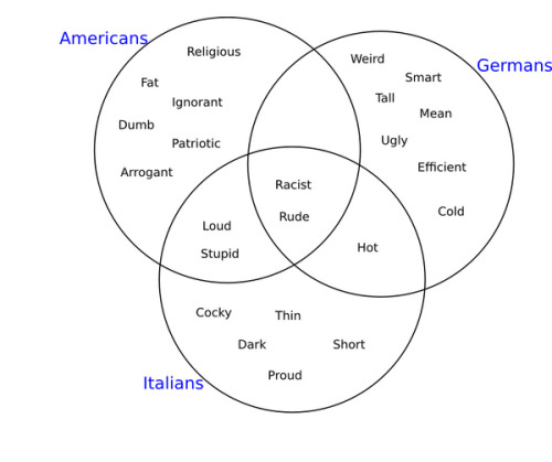 woodlandcreature:  All my ethnic heritage in one easy Venn diagram.