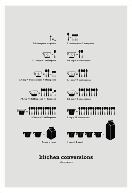 Kitchen Conversions by Jenna Park  A graphic measurement conversion chart, useful for the kitchen.