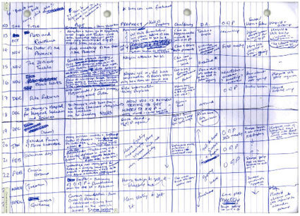A sketch from J.K. Rowling's notebook, revealing how she planned out the story while writing Harry Potter and the Order of the Phoenix.  — via Organize your writing, J.K. Rowling style | Unclutterer