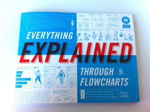 Everything Explained Through Flowcharts by Doogie Horner looks like a delightful book. I love flowcharts. Wishlisted! — via swissmiss