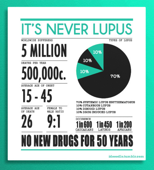 Lupus Awarness Month. Expect some more Lupus themed posts. How did I manage to be that 1 in 600?