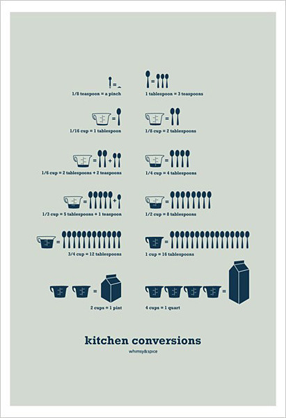 KITCHEN CONVERSIONS POSTERS
