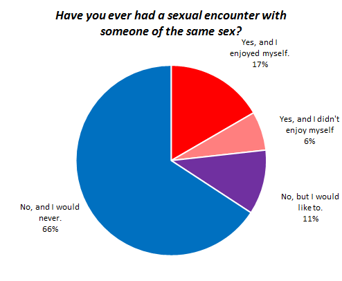 The OkCupid researchers are at it again. Click through for their full study, Gay Sex vs Straight Sex