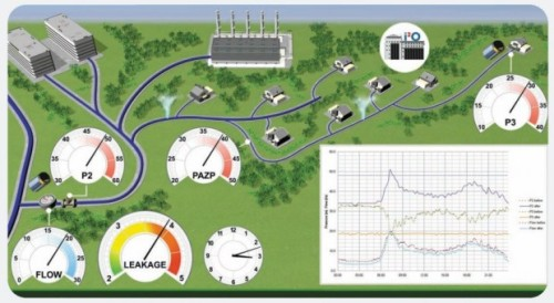 i2O: An Intelligent Grid For Water Systems That Could Save Millions Of Gallons We're all careful not to make our showers too long, and not to leave the  faucet running, but municipal water waste occurs massively on an  institutional level as well. i2O is a centralized water control method  that directs the distribution and pressure of an entire water system.  Sure, it sounds like Plumbing 2.0, but this is actually a good example  of a disruptive technology. Bringing our utilities up to date and improving local adjustments  (like reverse charge from solar panels, grid-independent entities, and  so on) is essential to keep our cities operating at peak efficiency.  Sounds a bit robotic, I know, but the fact is that as cities worldwide  grow denser and larger, existing municipal utility management systems  simply aren't going to cut it. And really, as there is so much overlap between water control and,  say, internet traffic routing and smart electricity grids, that it's  inexcusable for a modern city of a million people to have anything but a highly sophisticated, predictive, data-rich utility management system. More information about the i20 system can be found on their website. ecardona, TechCrunch