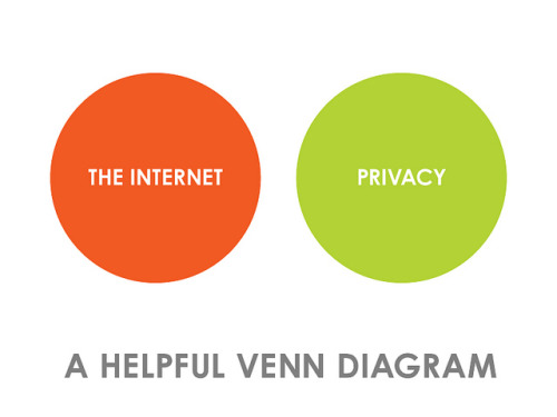 Internet VS Privacy - A Helpful Venn Diagram (by Dave Hoffman) This is an excellent illustration for TechCrunch's expose of the Firesheep security exploit. According to Butler's post, he created this seemingly diabolical tool to expose the severe lack of security on the web. We spend so much time quibbling over the minutia in privacy policies, we lose sight of the forest, or in this case, gaping security holes. via Firesheep In Wolve's Clothing Exploit, TechCrunch