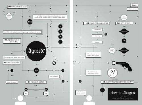 "detnews:  From Fast Company Design:   Infographic of the Day: How to Argue Online Without Resorting to F-Bombs  The guide reinterprets Paul Graham's 2008 essay ""How to Disagree,"" a primer for Internet commenters and bloggers on the hierarchy of effective argument forms."