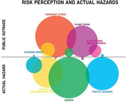 Risk Perception and Actual Hazards