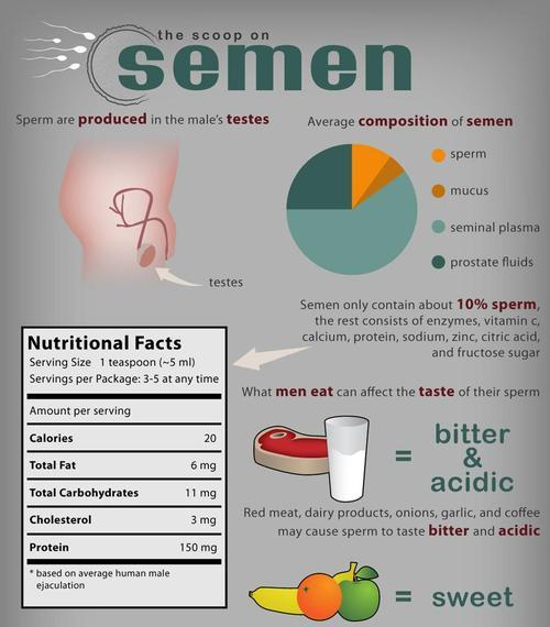 eclectic69:   Nutritional facts  Rebloged from friends and other public sites, Cum-bi-4-a-visit(18+) http://eclectic69.tumblr.com/ Very useful information! It's science!